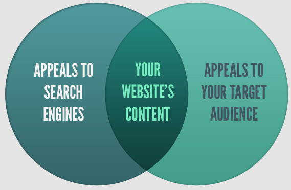 Why You Need a Content Strategy